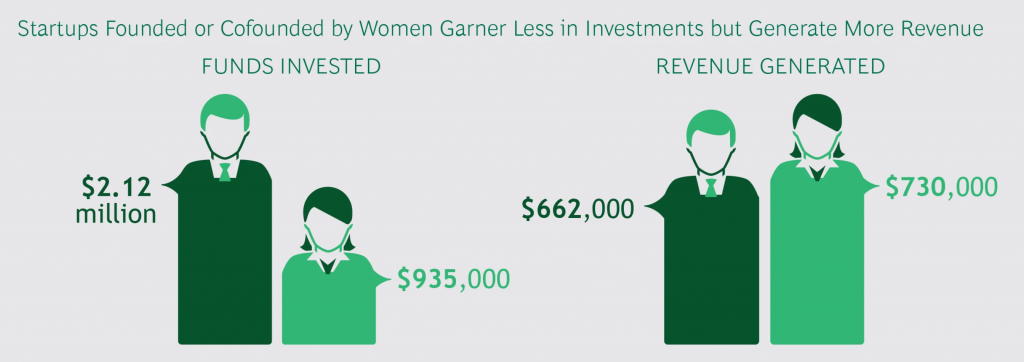 chart on funding and performance of startups founded by women